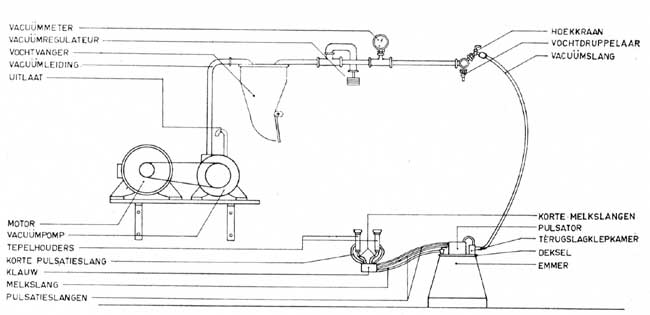 Pulsator melkmachine werking